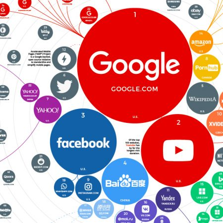5 Most Popular Websites For 2021